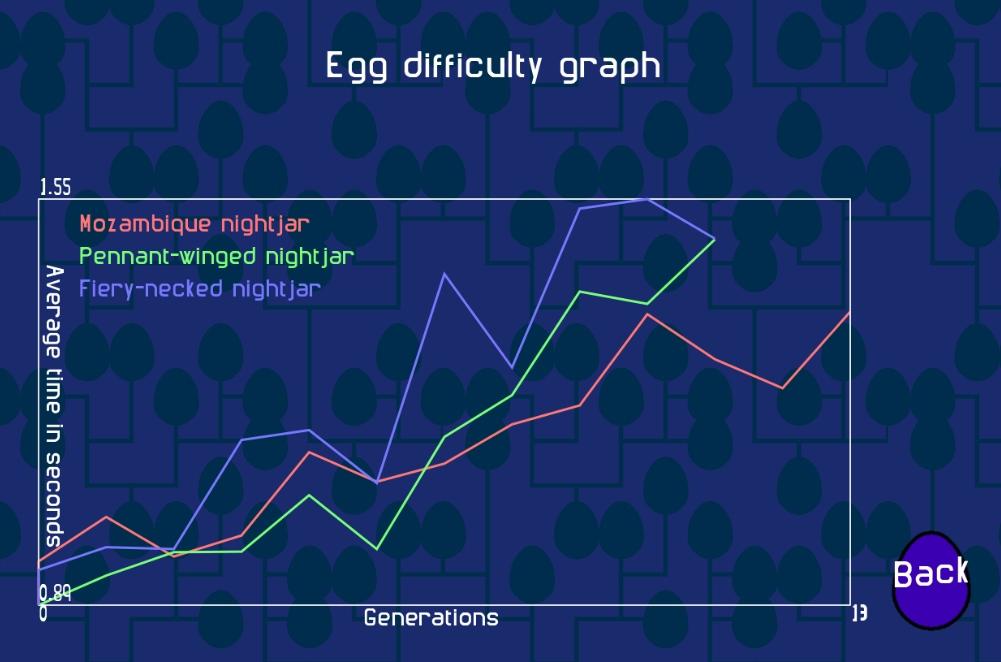 egglab3
