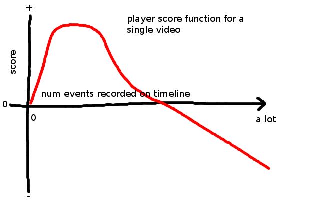quantity-score