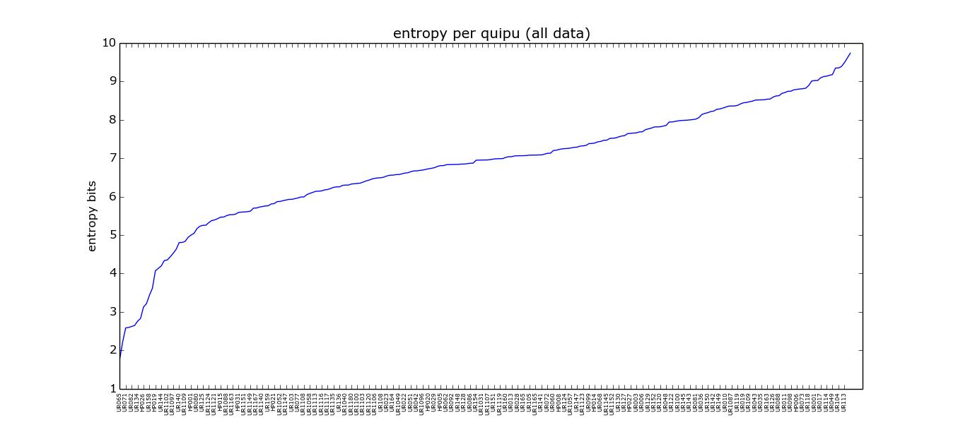 entropy-per-quipu